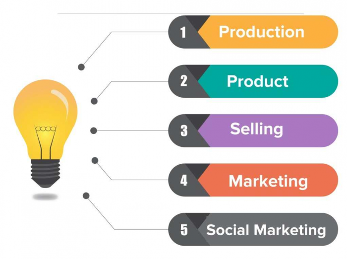 Marketing Philosophies includes Production, product, selling, marketing and societal marketing concepts.