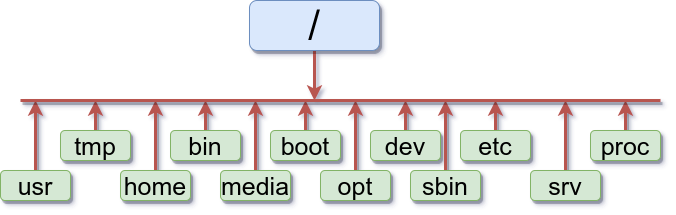 Linux File Structure